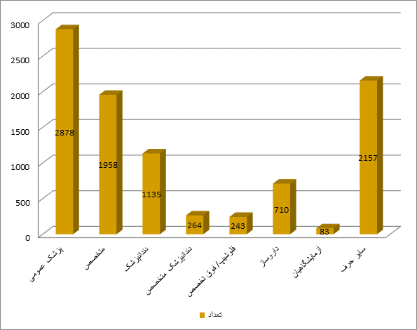 نمودار گزارش بدهی حق عضویت به تفکیک مدرک در سال ۱۳۹۸